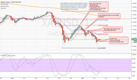 XAUUSD: How I played Heiken Ashi bars using fib levels and RSI indicator