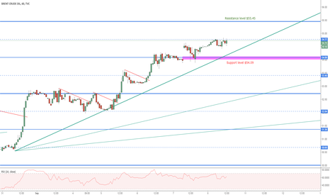 UKOIL: Update on the Brent Crude Murray Math lines (Support/Resistance)