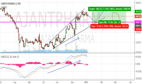 AJANTPHARM: Long