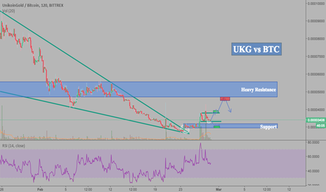 UKGBTC: Unikoin Gold (UKG) - Hype may drive this guy to the moon (+100%)