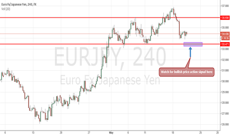 EURJPY: EURJPY Buying Opportunity