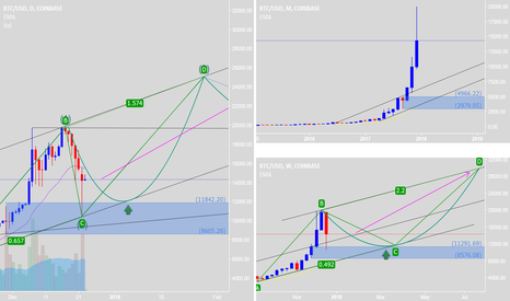 BTCUSD: Retested. Buy and HODL long-term. New Elliott will be successful