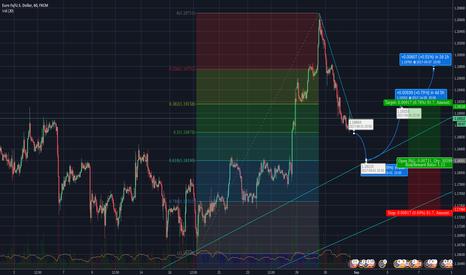EURUSD: EURUSD bounce at trendline