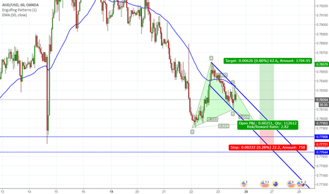 AUDUSD: gartley pattern on AUDUSD