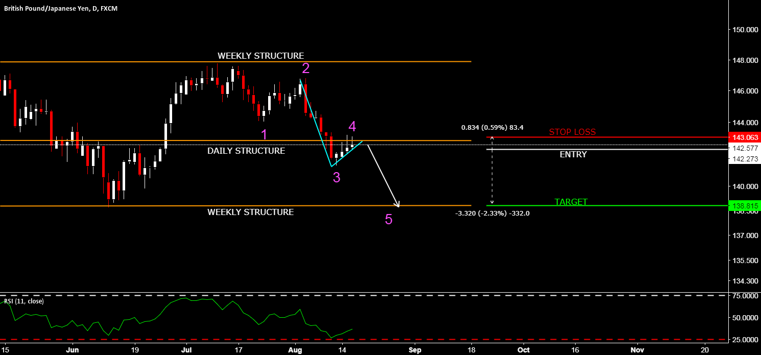 GBPJPY - READY FOR ONE BIG MOVE DOWN? - SIMPLE STRUCTURE TRADING