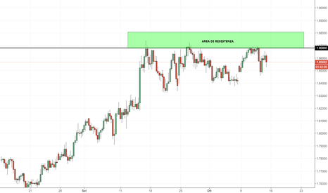 GBPNZD: GBP/AUD: resistenza posta in area 1.87000