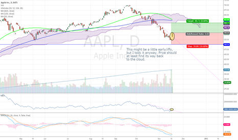 AAPL: Move upward to resistance?