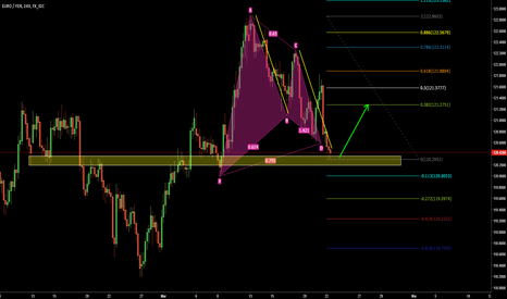 EURJPY: EURJPY Gartley + AB=CD + Structure Alış Fırsatı