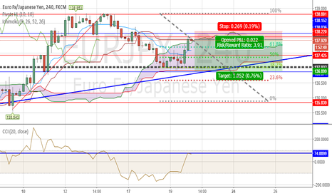 EURJPY: EURJPY QUICK SHORT - CAN IT BE THAT EASY? GOOD POTENTIAL £$