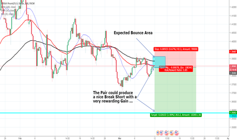 GBPUSD: Pound looking for Bounce for Short
