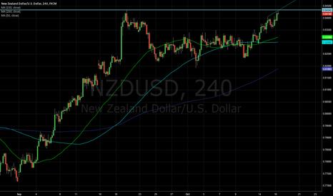 NZDUSD: Short NZDUSD with GREAT r:r potential.