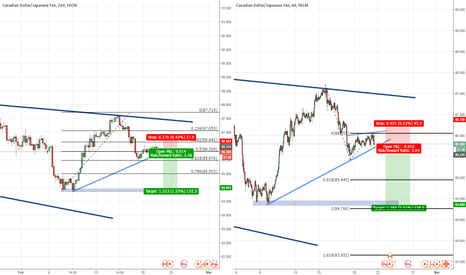 CADJPY: Break of Flag and channel continuation