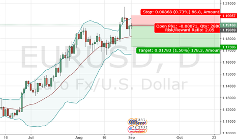 EURUSD: EUR-USD DAILY CHART