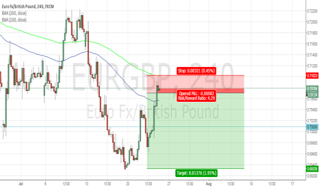 EURGBP: SHORTING EUR/GBP 4hr Chart