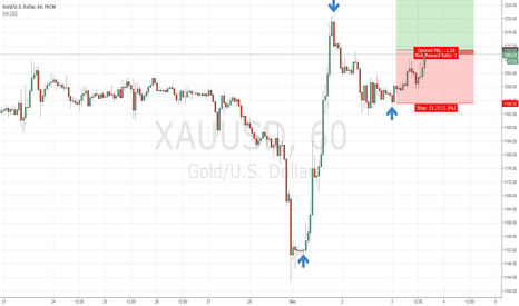 XAUUSD: Gold to post long-term gains right now?