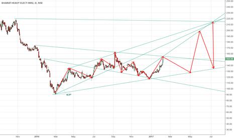 BHEL: BHEL Sell for Short term - target 125