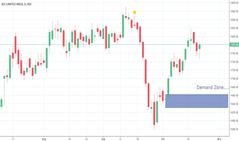 ACC: Stock in Demand Zone.... Can buy within Zone....