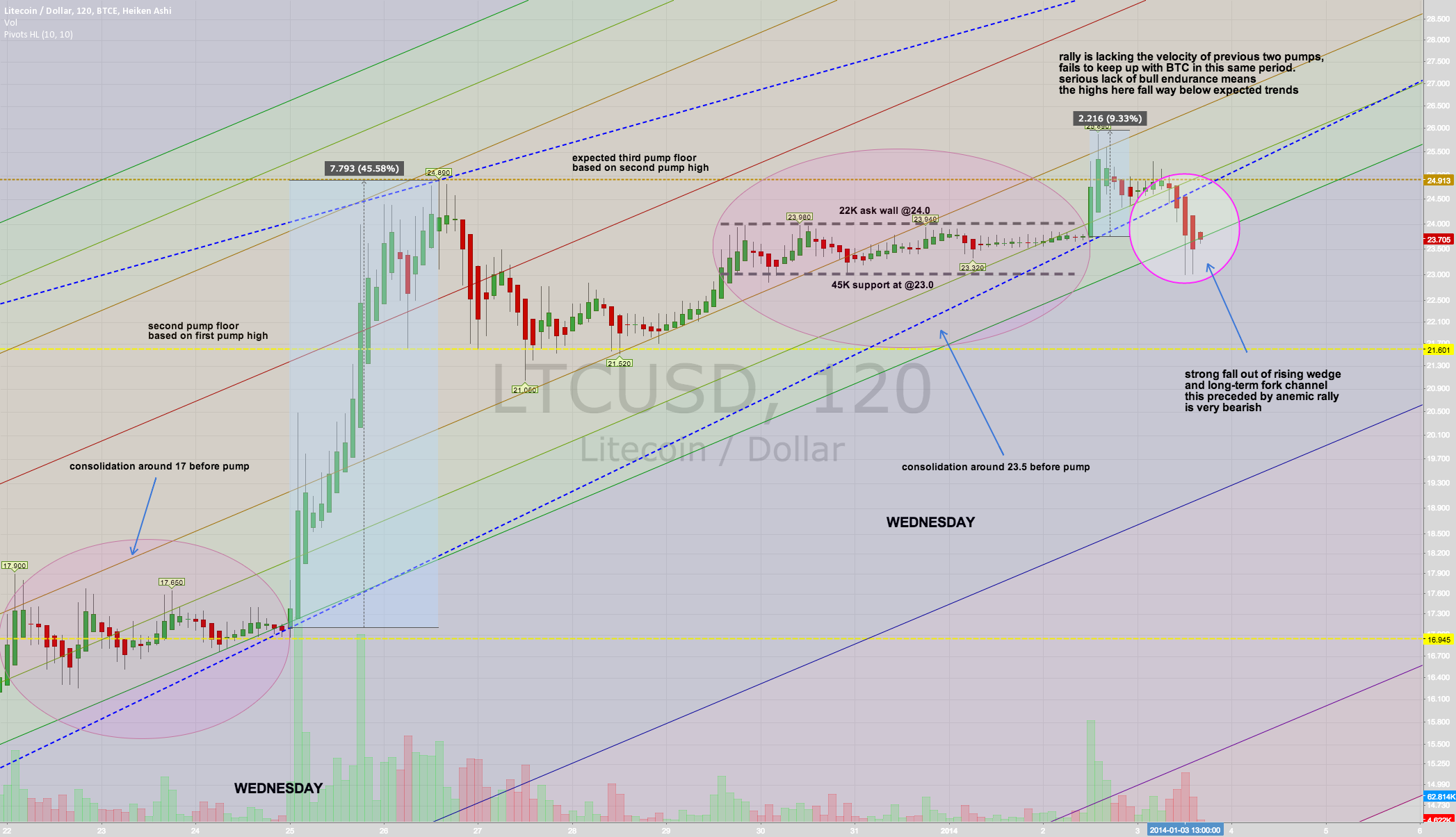 third pump period fails to take off, then drops through support