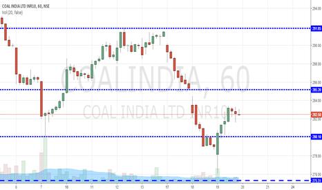 COALINDIA: Coal India Long term Holding