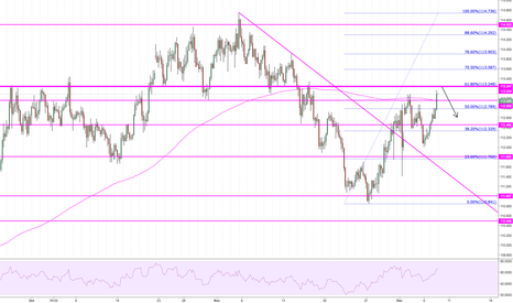 USDJPY: Getting close to 61.8% and