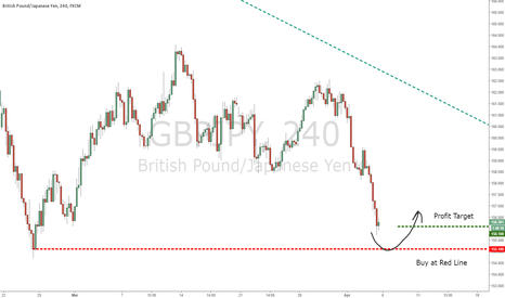 GBPJPY: GBPJPY Buy, very soon