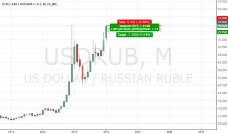 USDRUB: Шорт с близким стопом по USDRUB
