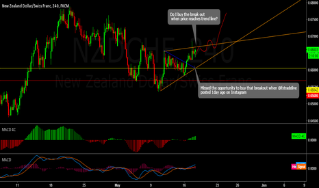NZDCHF: possible long entry???