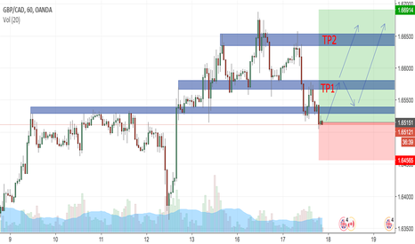 GBPCAD: gbp/cad - LONG POSITION