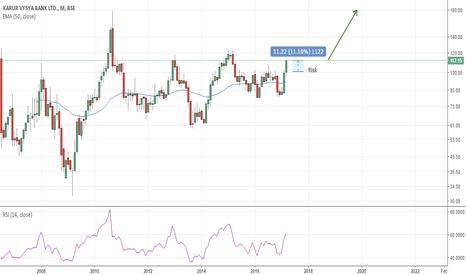 KARURVYSYA: Karur Vysya Bank Low Risk Entry On Investment