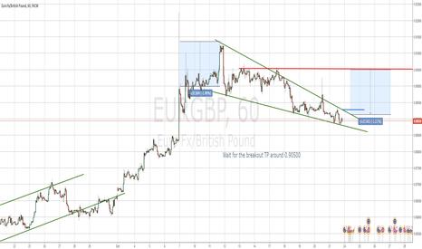 EURGBP: EURGBP Falling wedge -> LONG