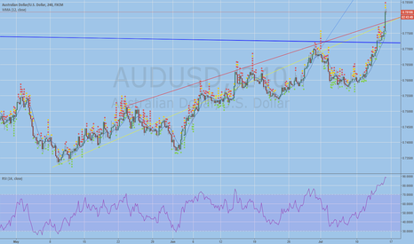 AUDUSD: break outs are usually temporary