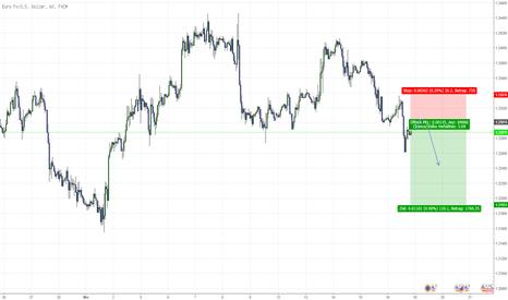 EURUSD: EUR/USD weiter Richtung Süden