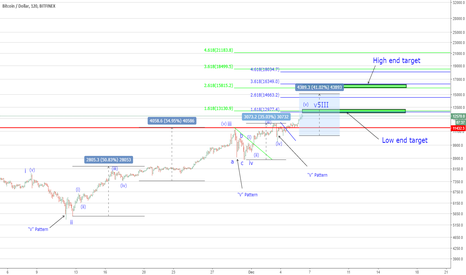 BTCUSD: BTC - Is Wall Street Lying About the Bitcoin Bubble?