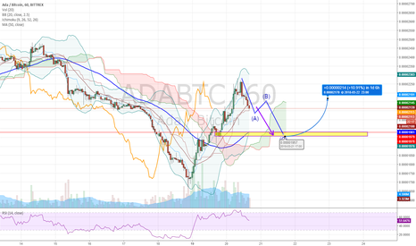ADABTC: ADA/BTC (Bittrex) Short trend
