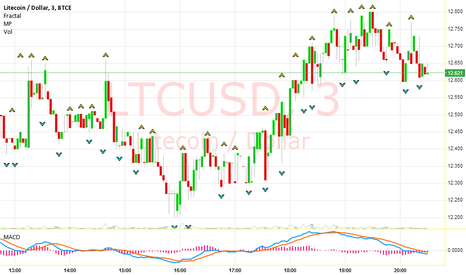 LTCUSD: trading plan