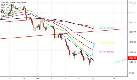 XAUUSD: Gold: Trend line break out