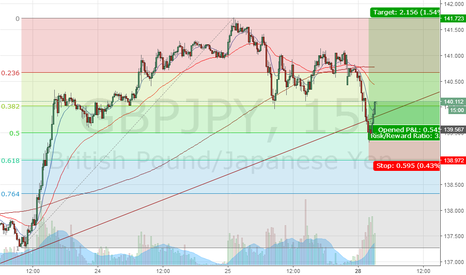 GBPJPY: GBPJPY - The retracement signal has become