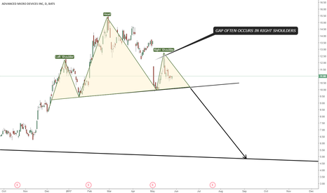 AMD: HEAD AND SHOULDERS