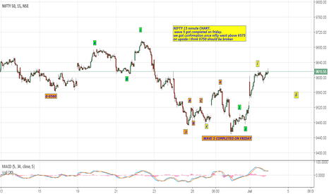 NIFTY: nifty 15 minute elliott wave view