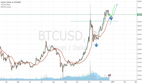 BTCUSD: I don't think its over yet.
