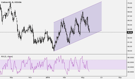 CTN2015: Cotton Futures Daily - Channel with oversold condition