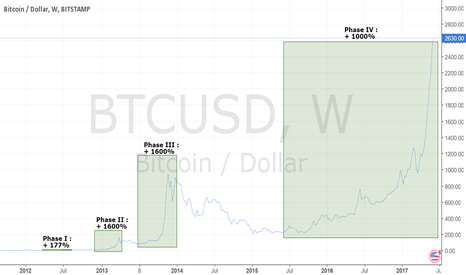 BTCUSD: Bitcoin : Open and contributive discussion