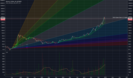 BTCUSD: Pure technical analysis of the bigger picture (Weekly Bars)