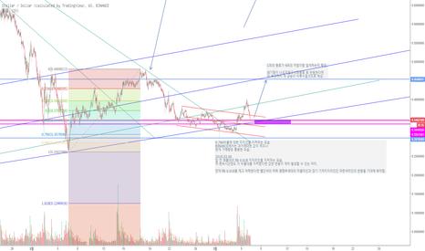 XLMUSD: 스텔라 루멘(XLM) / 달러(USD)