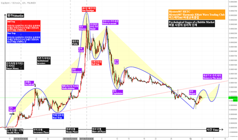 DGBBTC: DGBBTC- Psychological Stages of a Bubble Market 버블 시장의 심리적 단계