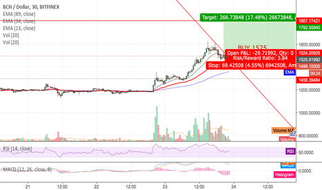 BCHUSD:  Miss the Train? BCH 5th wave to 1800 30 mins chart