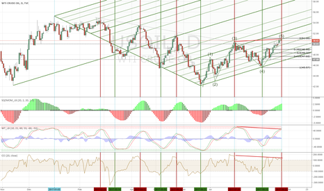 USOIL: WTI should head down next couple of days