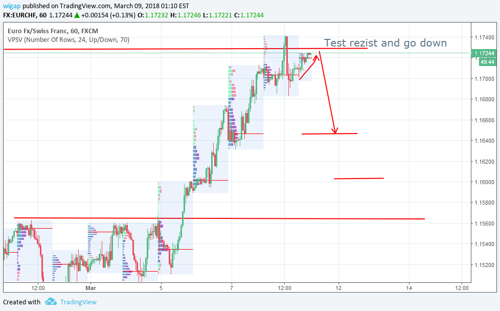 EURCHF by Market Profile Analysis for FX:EURCHF by wigap — TradingView