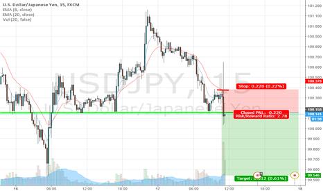 USDJPY: UJ Pull back short below this level.