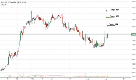 SUPPETRO: SUPREME PETRO : CORRECTION OVER..